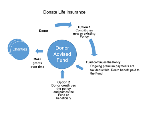 Donate Life Insurance