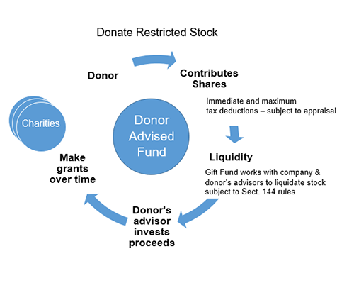 Donate Restricted Stock
